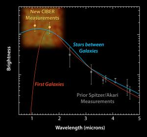 Spectrum of the observed infrared background compared with the galaxy model.