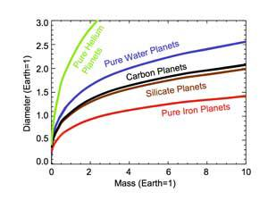 Calculated sizes for different types of planets by mass.