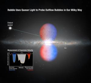 Quasar light absorbed by the bubble.