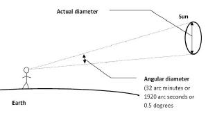 Calculating angular diameter.