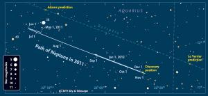 The path of Neptune compared to predictions.