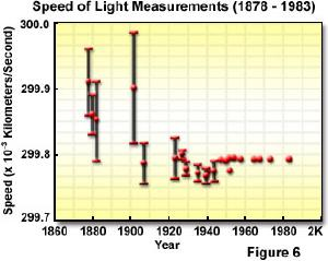 Light speed measurements over the years.