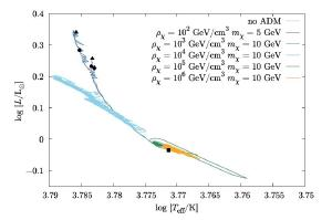 HR diagram showing low mass stars (left) with dark matter being brighter than expected.