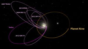 The possible orbit of Planet Nine.