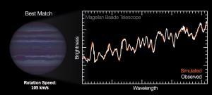 How the light curve of a planet tells us its rotation.