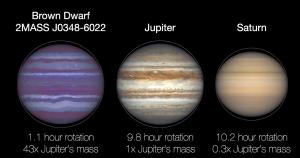 Comparing the rotation of a brown dwarf with Jupiter and Saturn.