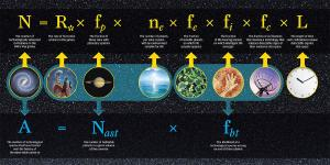 The Drake equation estimates life out there.