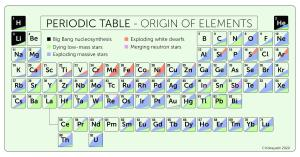 The astrophysical origins of the periodic table.