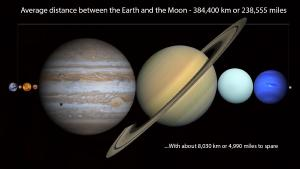 The planets fit between the Earth and Moon.