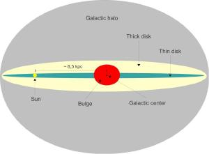 Diagram of the Milky Way.
