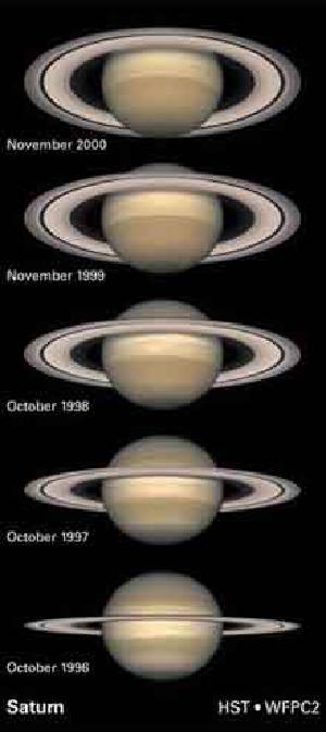The orientation of Saturn's rings changes over time.