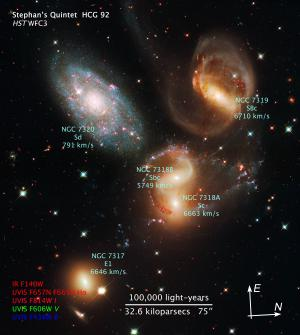 Stephan's Quintet with galaxies labeled.