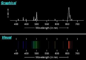 A typical emission nebula spectrum.