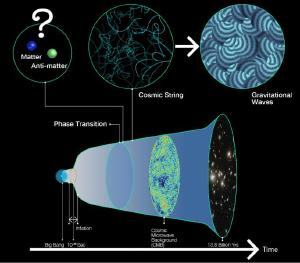How a cosmic phase change could create a matter universe.