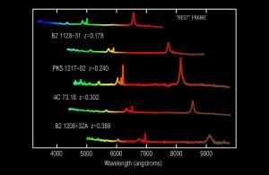 Spectra from different quasars compared. The spectra redshifts, but the pattern remains the same.