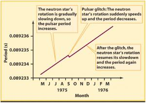 A glitch in the period of a neutron star.