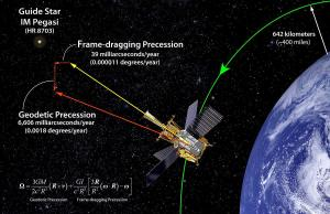The precession effect of Gravity Probe B.