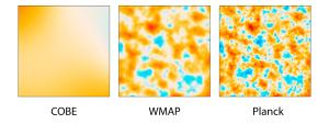 The cosmic microwave background as seen by different satellites.