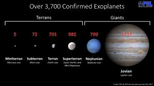 Several types of exoplanets.