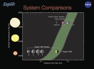 A comparison of the Kepler-186 system and the inner solar system.