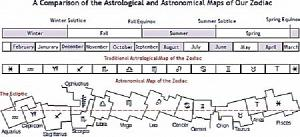 Difference between astronomical and astrological times.