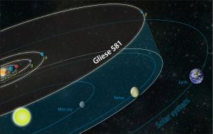 The six possible planets of Gliese 581 compared to our solar system.