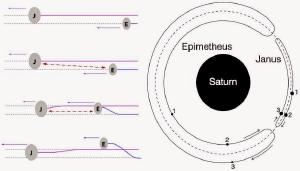 Illustration of two orbits.