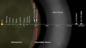 Location of Voyager 1 in the solar system.