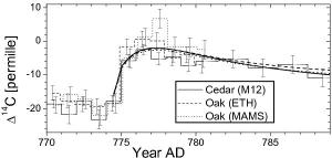 An observed spike in C14 levels.