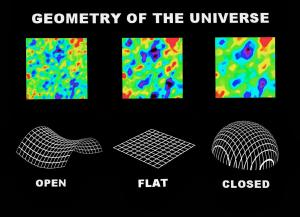 How the shape of the universe would affect the cosmic background.
