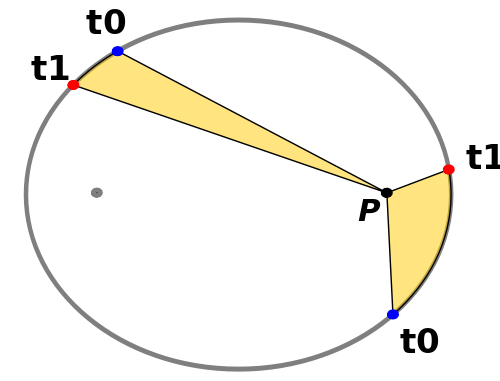 An illustration of Kepler's third law.