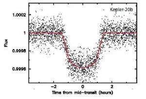 The light curve of a transiting planet.