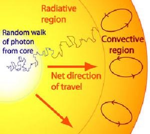 The random walk of a solar photon.
