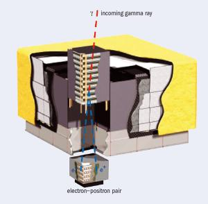 Diagram of the Fermi telescope.